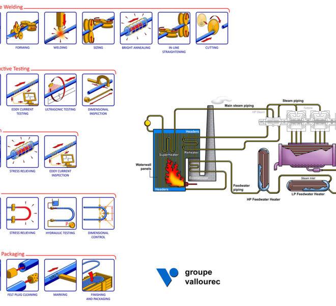 Schémas Process pour le groupe Vallourec par Kreastyl Communication